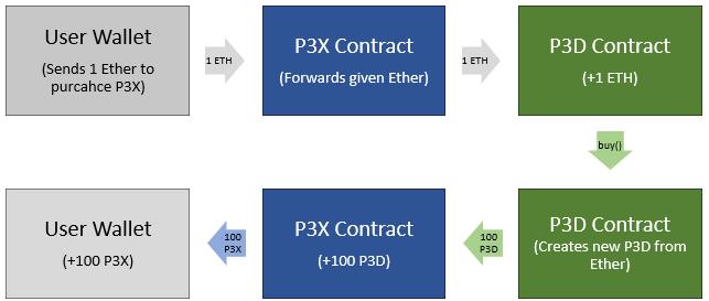 P3x flow chart