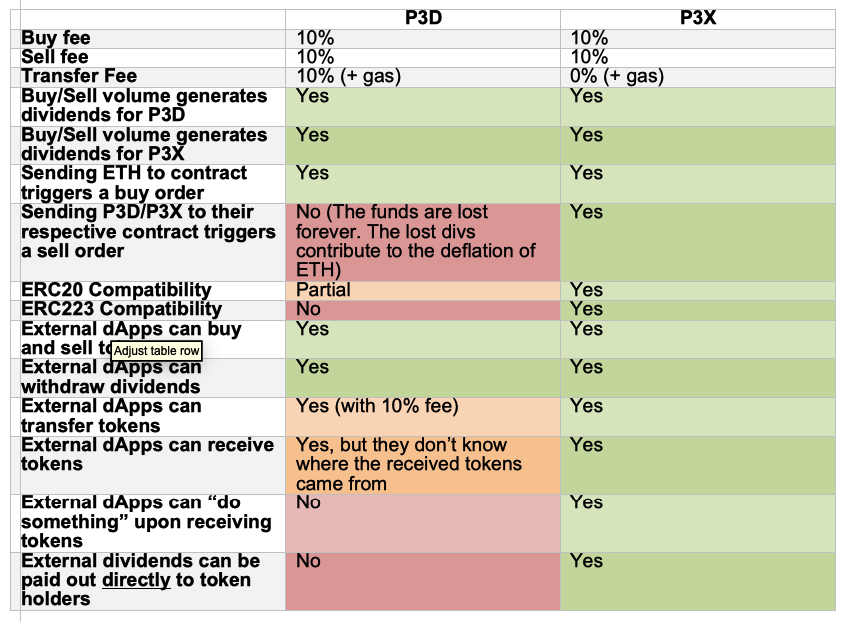 P3d p3x comparison table