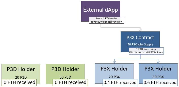 External dapp